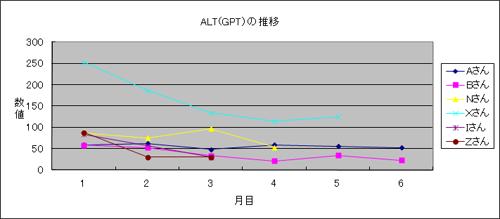 体験者のALT(GPT)推移1