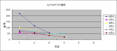 体験者のALT(GPT)推移2