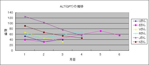 体験者のALT(GPT)推移3