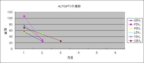 体験者のALT(GPT)推移4