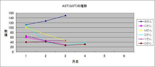 体験者のAST(GOT)推移2