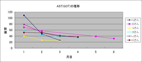 体験者のAST(GOT)推移3
