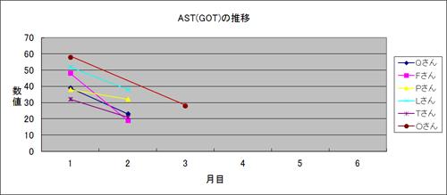 体験者のAST(GOT)推移4