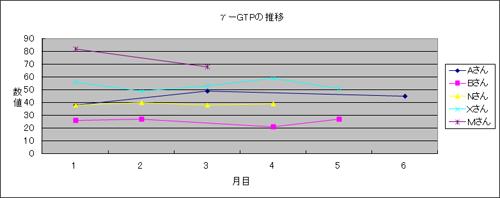 体験者のガンマGTP推移1