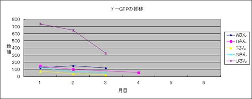 体験者のガンマGTP推移2