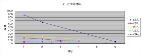 体験者のガンマGTP推移3