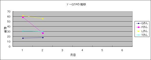 体験者のガンマGTP推移4