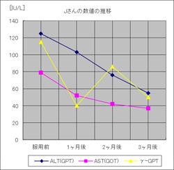 垂盆草臨床データ(Jさん)