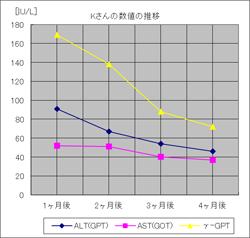 垂盆草臨床データ(Kさん)