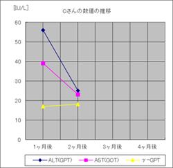 垂盆草臨床データ(Qさん)
