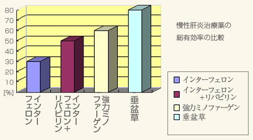 慢性肝炎治療薬の総有効率の比較
